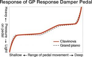 gp response pedal