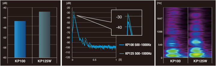 Perbandingan noise KP100 vs KP125W